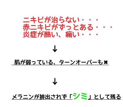 ニキビ跡シミ色素沈着消す方法4